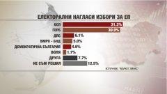 Три партии са сигурни, че ще вкарат евродепутати, още две имат потенциал