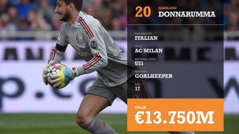 20. Джанлуиджи Донарума, националност: италианец, отбор: Милан, позиция: вратар, възраст: 17 г., оценен на: 13,75 млн. евро