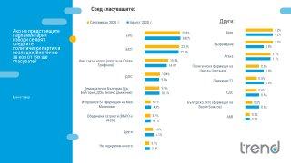 Една трета от българите нямат отношение към идеята за промени в конституцията