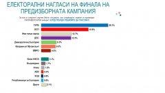 Електоралните нагласи дни преди вота показват солидна преднина на ГЕРБ пред БСП