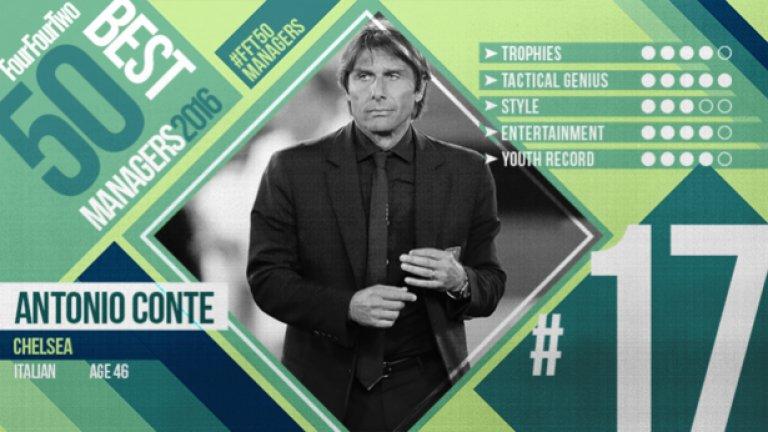 """№17 Антонио Конте (Челси), италианец, 46 г. Италия може и да не стигна далеч на Евро 2016, но победи отбори като Белгия и Испания, като отпадна от Германия след изпълнение на дузпи. Известен с тактическия си ум и способността да изгражда истински сплотени отбори, Конте ще работи в Челси през новия сезон. """"Най-важен е отборният дух. Най-важното е работата. Знам само този път. Знам само този глагол - работя, работя, работя."""""""