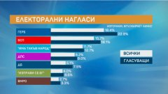 38% от българите вярват, че най-доброто решение след изборите ще е експертно или програмно правителство