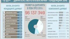 Какви дарения се правят в България