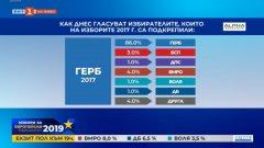ГЕРБ и БСП мобилизират електората си, но левицата не успява да привлече нова подкрепа