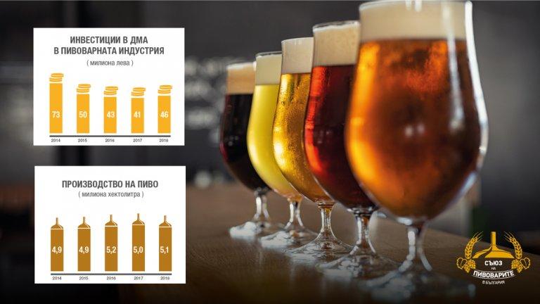 Най-често бира у нас се пие в Монтана и Русе