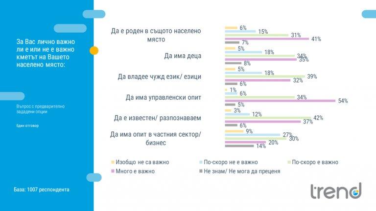 72 на сто от анкетираните е много важно или по-скоро важно кметът им да е роден в същото населено място