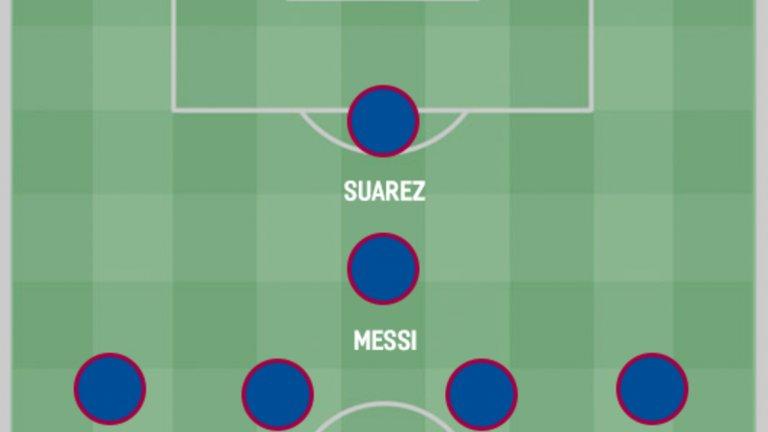 4. Предпазлив вариант  Когато се налага по-консервативен подход, Валверде може да прибегне до схемата, донесла успех в Ла Лига през миналия сезон. Малком е свикнал да пробива с топката, когато играе по-назад като десен халф, така че би трябвало да се справи с роля, в която Дембеле се затруднява. На другия фланг ще е Коутиньо и така Барселона отново, поне на хартия, изглежда по-завършен тим от миналата година.