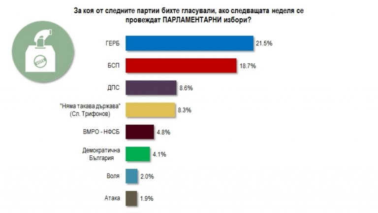 Алфа Рисърч: Властта изхабява ГЕРБ, но опозицията не излъчва алтернатива