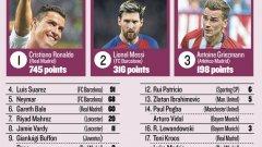 """Кристиано Роналдо е събрал повече точки от следващите петима футболисти в класацията за """"Златната топка"""""""