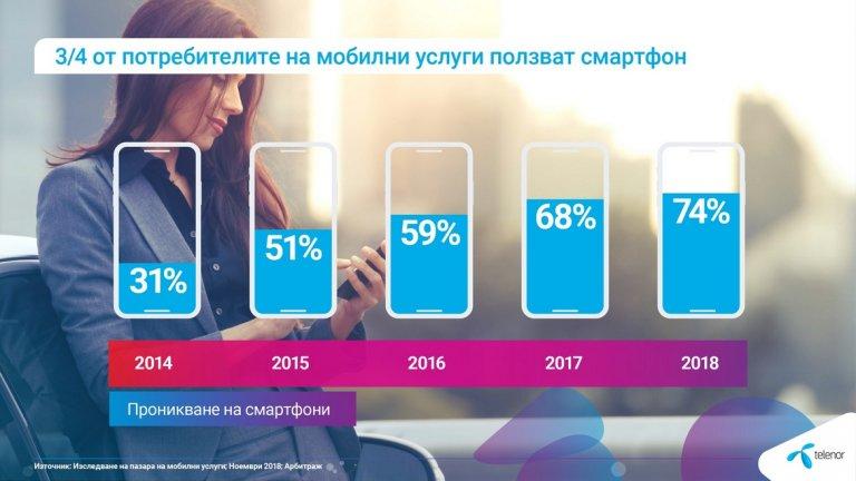 10 000 МВ допълнителен трафик за мобилен интернет за всички абонати на Теленор