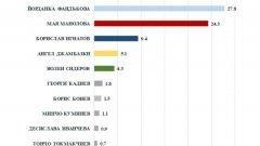 Агенцията дава 27,8% на Фандъкова срещу 24,3% за издигната от граждански инициативен комитет и подкрепяна от социалистите Манолова