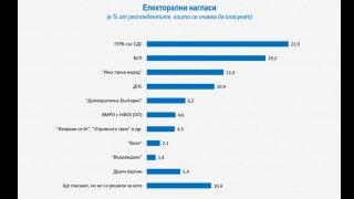 """ГЕРБ се стабилизират след проблемите си през лятото, Партията на Слави е в """"плато"""""""