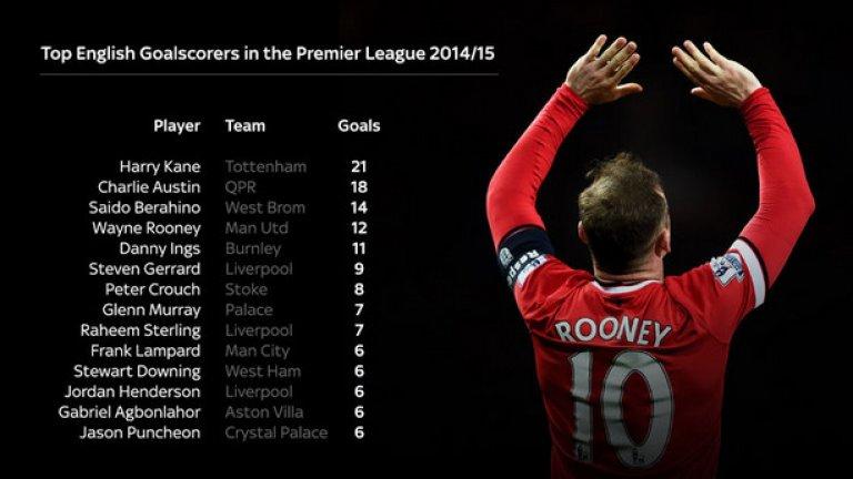 Уейн Рууни стана най-резултатният английски футболист на Манчестър Юнайтед за 11-и пореден сезон.