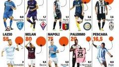 """Обширна разработка на """"Gazzetta dello Sport"""" показва, че през настоящата кампания клубовете ще платят 985 млн. за възнаграждения на играчите си. Вижте в галерията звездите, които вземат най-много."""