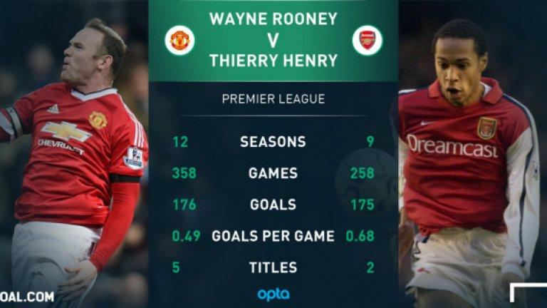 С победния гол срещу Ливърпул вече има 176 за Юнайтед във Висшата лига и изпревари Тиери Анри