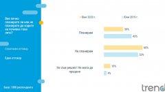 53% от българите нямат притеснения да посещават места, на които има събрани много хора, 62% пък не се притесняват от посещение в ресторант