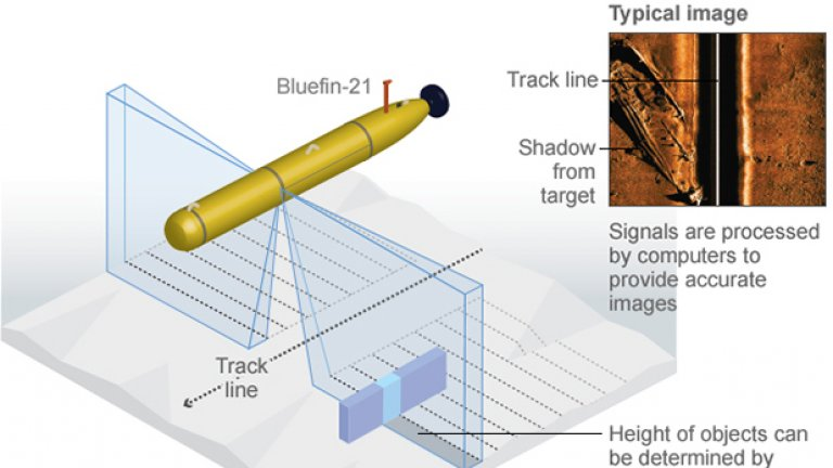Ето и схема как работи подводницата