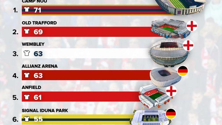 Кои са 15-те най-добри стадиона в света