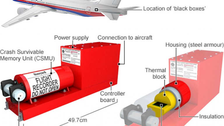 Батериите на черната кутия издържат около месец. Самолетът изчезна от радарите на 8-ми март и времето на сигнала от черната му кутия е ограничено.