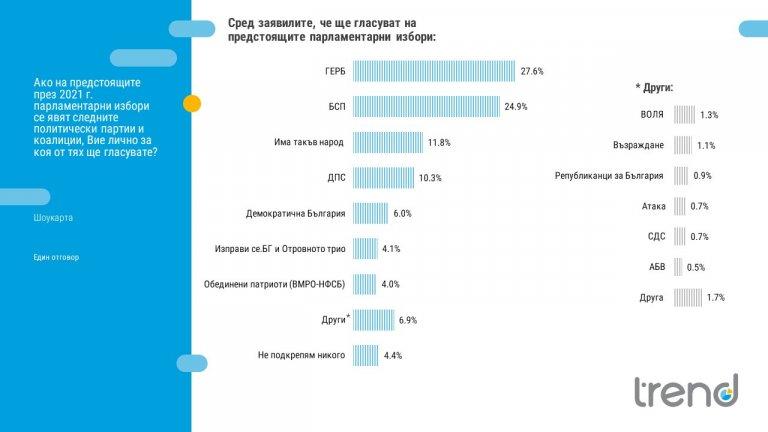 ГЕРБ запазва преднина пред БСП, партията на Слави е спряла резкия си ръст