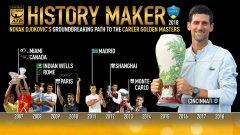 Джокович вече има титли от всички Мастърс турнири.