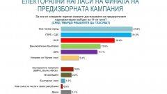 """""""Българските патриоти"""" и """"Възраждане"""" остават под чертата за НС, но с възможност да влязат"""