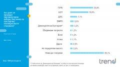 """ВМРО и """"Демократична България"""" с шанс за представителство в НС, ако изборите бяха днес"""