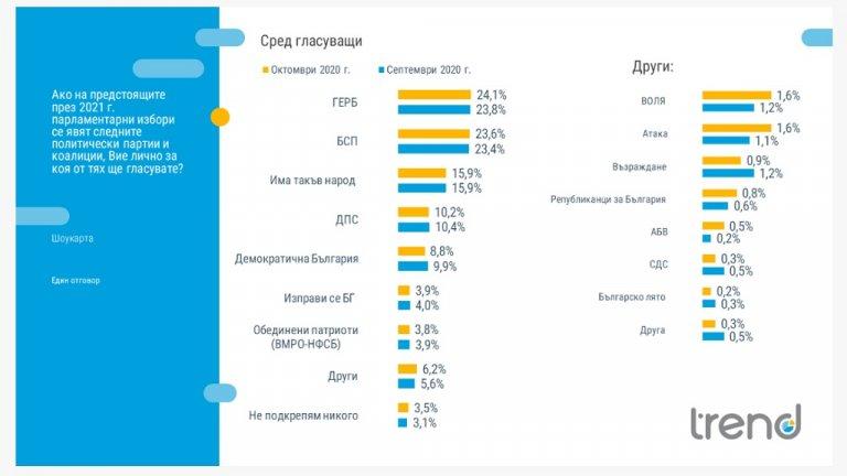 След два месеца на спад в обществената подкрепа към основната управляваща партия и ръст при извънпарламентарната опозиция, през октомври се регистрира стабилизация на нивата от септември
