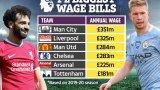 Кой колко плаща във Висшата лига: Шампионът Ливърпул е втори по заплати