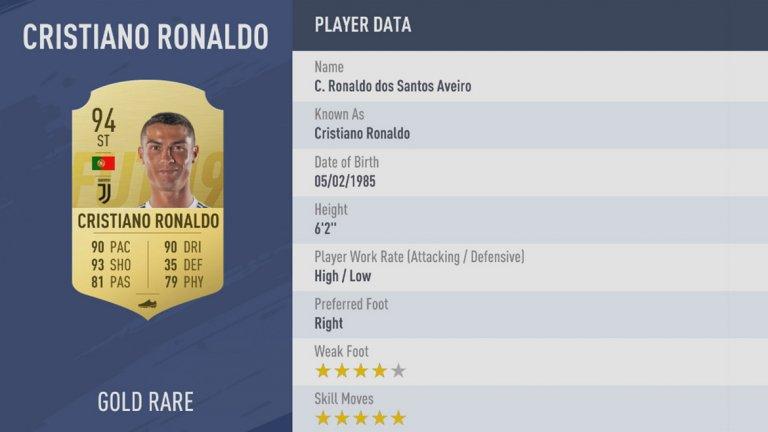 1. Кристиано Роналдо запазва своя рейтинг от 94, колкото имаше и във FIFA 18. За пръв път в историята на виртуалната поредица двамата с Меси имат еднакъв общ рейтинг. Португалецът остава лицето на FIFA и в новото издание отново е на обложката - като в една от нейните версии е и заедно с Неймар
