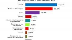 4 формации ще вкарат евродепутати, още 2 имат шансове за това