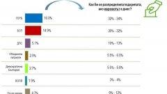 Доверието в институции и политици през декември масово пада