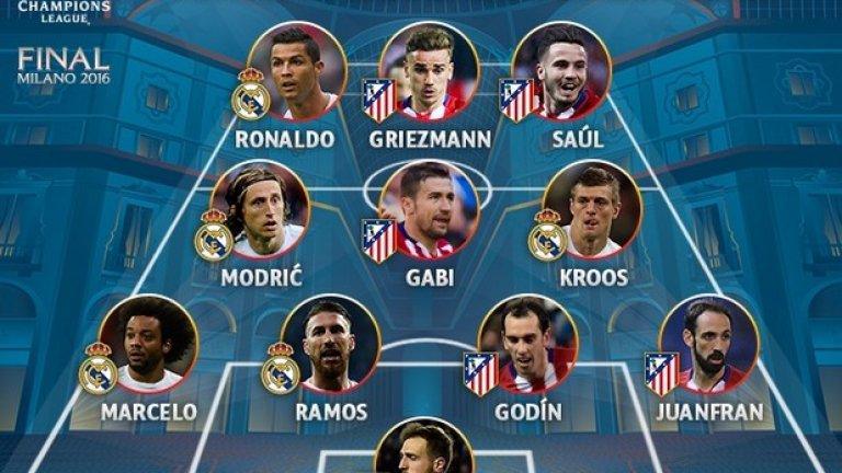 Отборът е събран според индивидуалните показатели на футболистите в официалното фентъзи на uefa.com за сезона в Шампионската лига. Кой от двамата треньори бихте сложили начело на този състав?