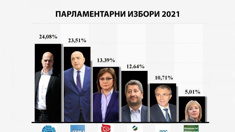 Окончателно: Коя партия откъде вкарва депутати в 46-ото НС и по колко