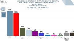 """В новия парламент ще има пет партии. Това са ГЕРБ, БСП, Обединени патриоти, ДПС и """"Воля"""" на Веселин Марешки."""