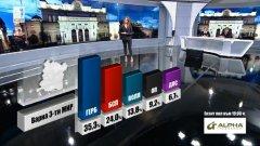 Как се разпределят гласовете във Варна