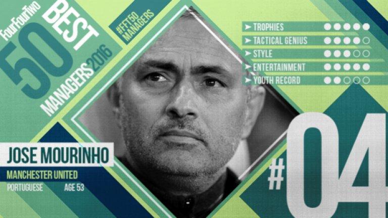 """№4 Жозе Моуриньо (Манчестър Юнайтед), португалец, 53 г. Едва ли има нещо, което не е казано и написано за Жозе Моуриньо. Изкусен тактик и интуитивен специалист, чиято основна сила е да предвижда какво ще се случи с няколко хода напред. Труден характер, но безкомпромисните му методи му носят успех навсякъде. От това лято е наставник на Манчестър Юнайтед, като замени на поста Луис ван Гаал. Звездата му изгря в началото на века в Порто, след като изведе """"драконите"""" до триумф в Шампионската лига. След това бе последователно в Челси, Интер, Реал Мадрид и отново в Челси, откъдето бе уволнен в края на миналата година. Треньорският му път започва по необичаен начин. Жозе е преводач на сър Боби Робсън в Барселона, като преди това се е занимавал с деца. През 2000 г. е назначен за кратко начело на Бенфика след напускането на Юп Хайнкес, но реално първото му работно място като старши треньор е в Униао Лейрия."""
