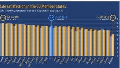"""Анкетираните граждани от ЕС отговарят на въпроса """"Колко доволни сте от живота, който водите в момента""""."""