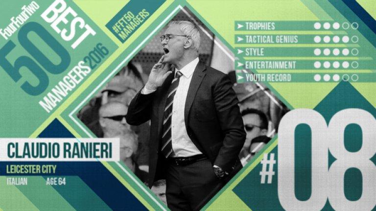 """№8 Клаудио Раниери (Лестър), италианец, 64 г. как бихте описали перфектната година на един мениджър? След две десетилетия, познат като просто винаги усмихнатия италианец, Крал Клаудио най-накрая показа на какво е способен, печелейки най-голямото първенство в света при изключителни обстоятелства. """"Винаги съм смятал, че най-важното нещо един добър треньор трябва да прави е да построи отбора си около характеристиките на футболистите си. Затова казах на играчите, че им имам доверие и ще говоря малко за тактика"""". От този цитат до признанието, че ако някой италиански колега го види с какво позволява на футболистите да се хранят, би го убил, това е Клаудио Раниери."""